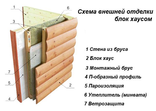Наружная отделка бани блок хаусом