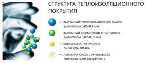 Молекулярная структура теплокраски