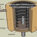 Устройство дренажного колодца из шин