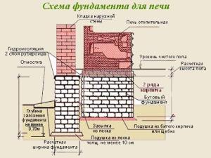 shema_f_dlya_pechi-300x225.jpg