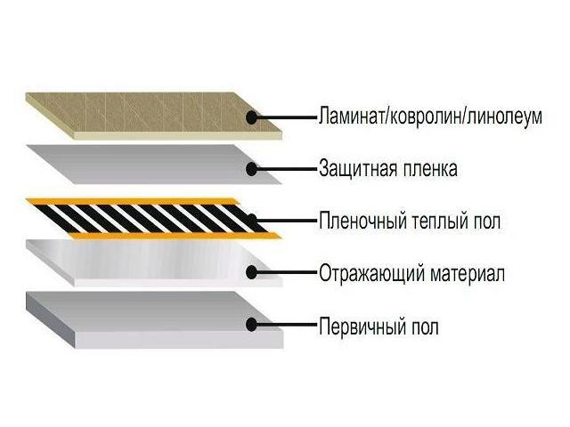 Инфракрасный тёплый пол под ламинат: монтаж и подключение.