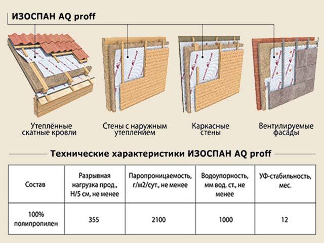 инструкция по применению изоспана в img-1
