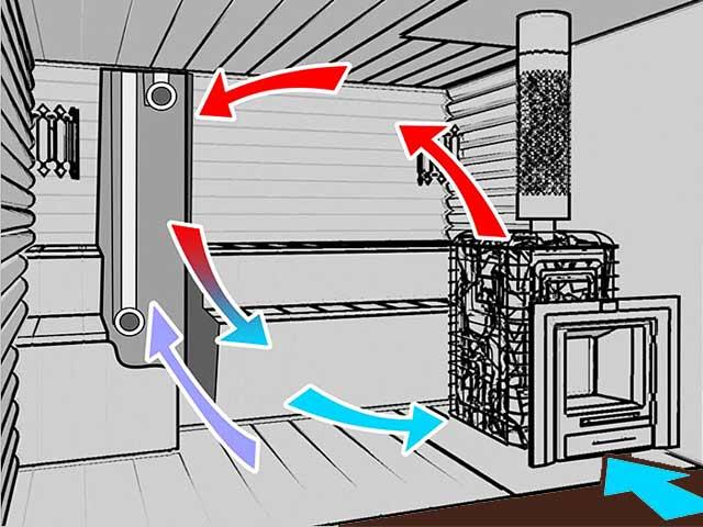 схема вентиляции в сауне