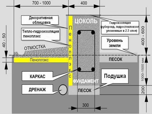 Гидроизоляция фасада жидким стеклом