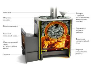 Печь термофор Ангара