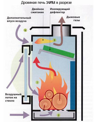 Кирпичная печь длительного горения своими руками чертежи с высоким кпд