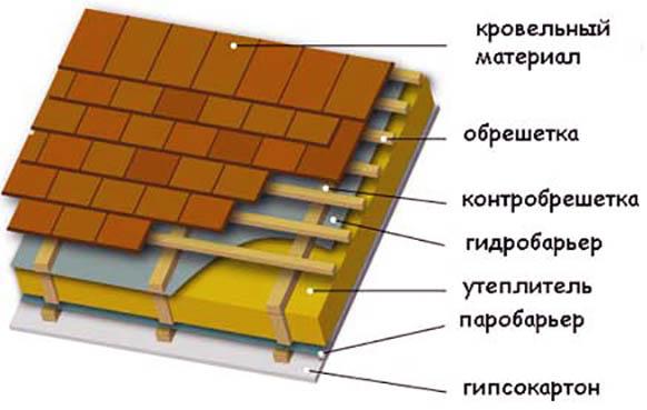 Гидроизоляция из рубероида отмостки