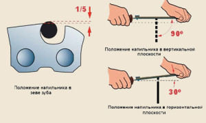 Заточка цепи бензопилы хускварна 142