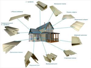 виниловый сайдинг: технические характеристики и элементы