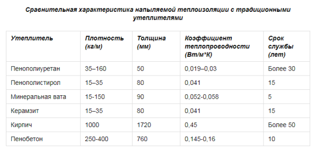КУПИТЬ ППУ В БАЛЛОНАХ ПО ЦЕНЕ 430 РУБ