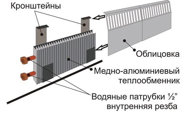 Плинтусная система отопления своими руками