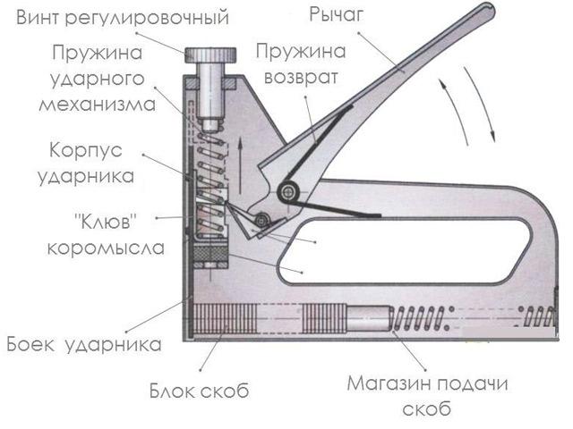 Устройство механического степлера