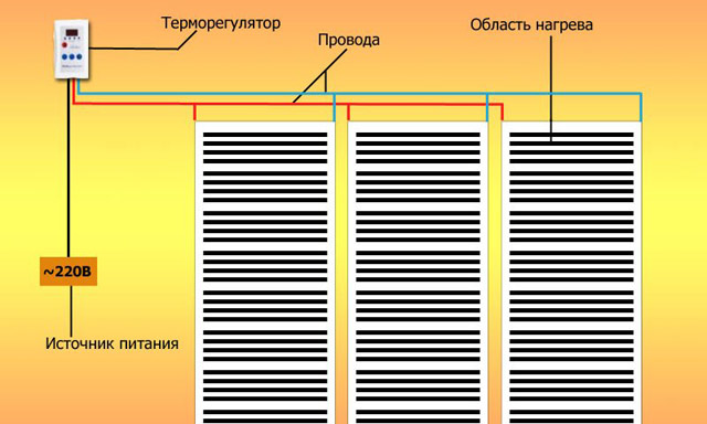 Схема работы плёночного пола