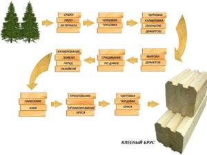 Схема изготовления клееного бруса