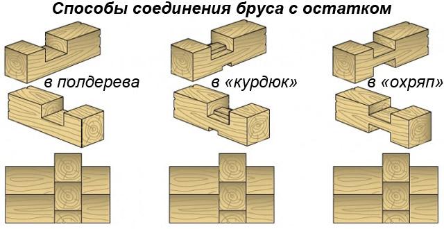 Способы соединения бруса с остатком